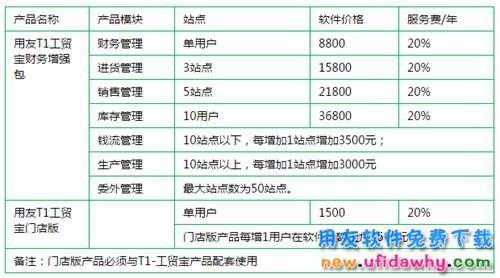 用友T1工贸宝财务增强包11.1官方报价多少钱?