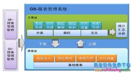 用友财务软件G9报表统计管理系统免费下载