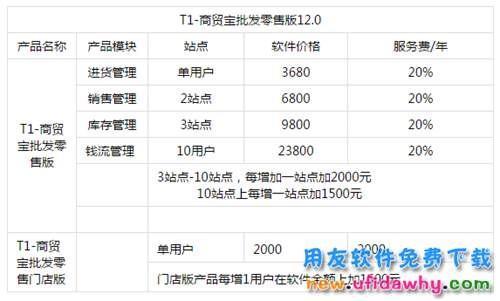 用友畅捷通T1商贸宝批发零售V12.0官方报价
