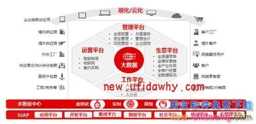 用友NCV6.5软件免费试用版下载地址