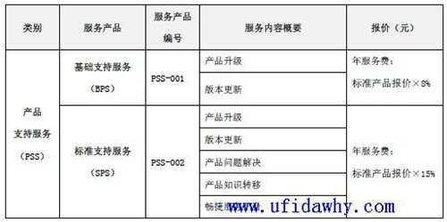 用友畅捷通T+V11.51官方报价单