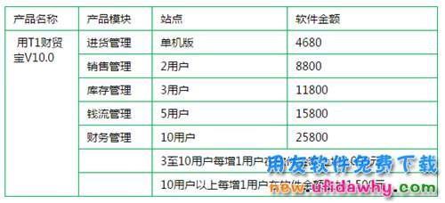 用友T1财贸宝2015官方报价多少钱_用友T1财贸宝V10.0价格