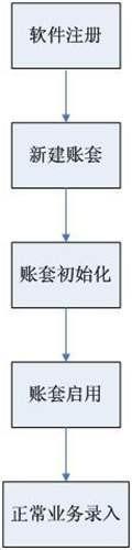 简单启用金蝶KIS记账王V10.0的方法和步骤