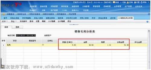畅捷通T+销售毛利分析表怎么看?