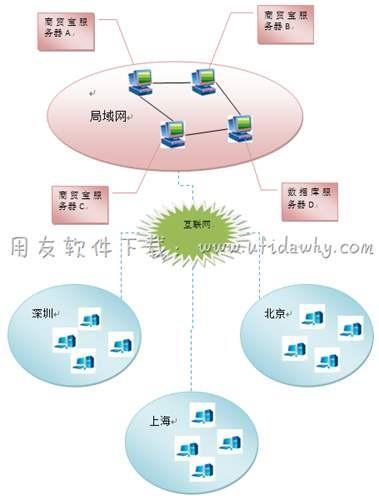 用友T1进销存软件服务器客户端怎么分离部署?